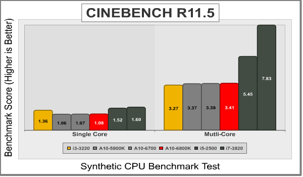 AMD_A10_6800K_Cinebench.png