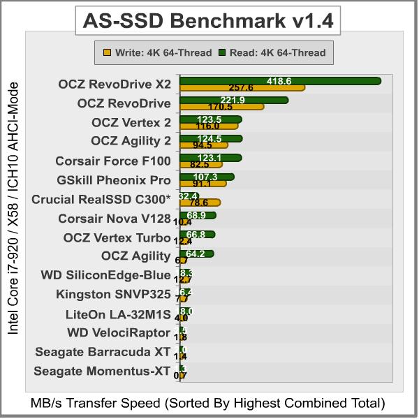 OCZ RevoDrive X2 PCI-Express SSD | OCZ RevoDrive X2,SSD,PCI