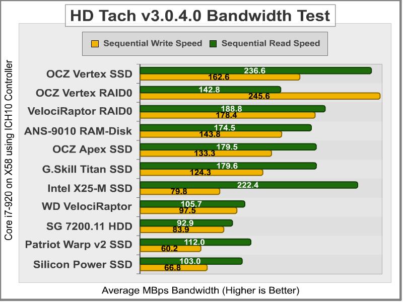 OCZ Vertex SSD RAID-0 Performance | OCZ Vertex RAID-0,OCZ Vertex SSD