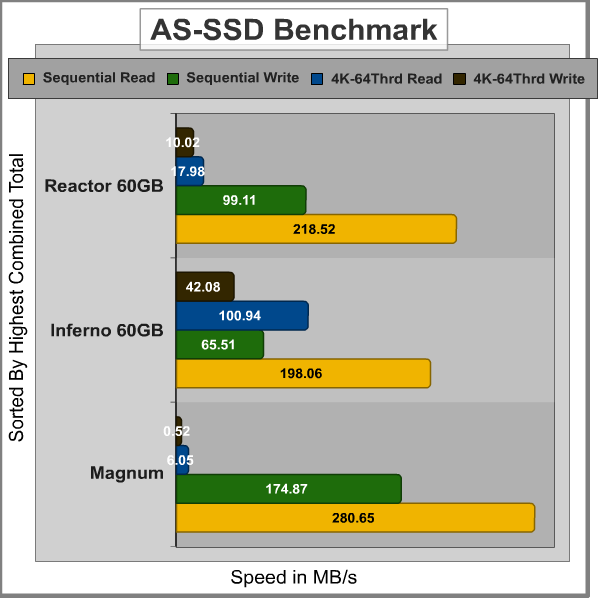 Patriot_SuperSonic_Magnum_AS-SSD_Graph.png