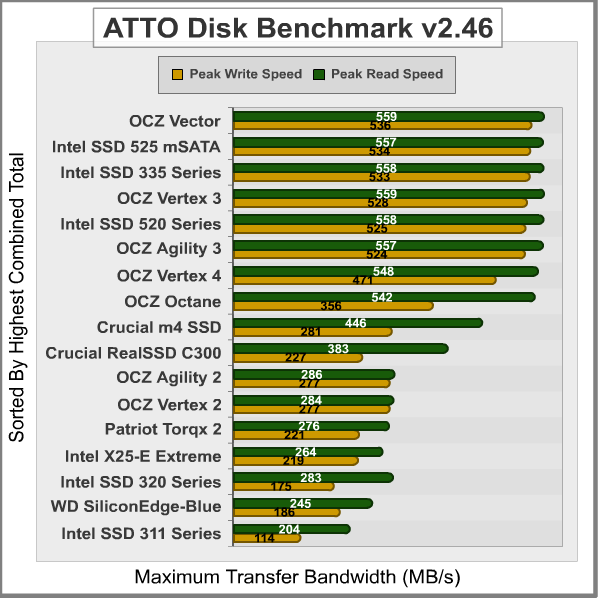 ATTO-Disk-Benchmark_Results.png