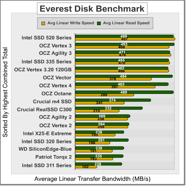 Everest-Disk-Benchmark_Results.png