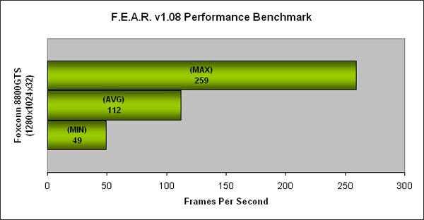FEAR 1280x1024 on the FOXCONN GeForce 8800 GTS