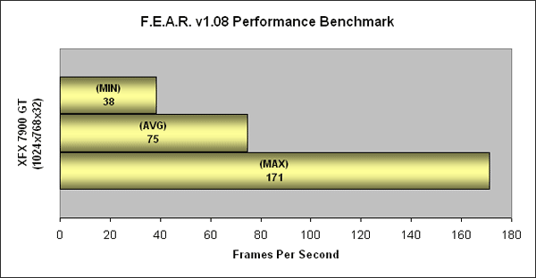 FEAR 1024x768 on the XFX GeForce 7900 GT